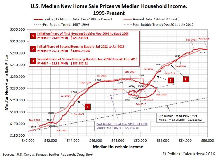 Housing Price vs Median Household Income